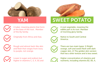 I Yam Not A Sweet Potato